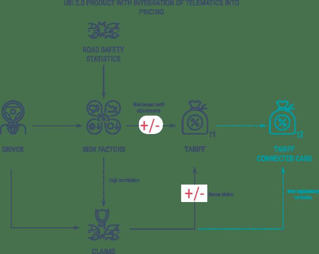 Pricing schema UBI